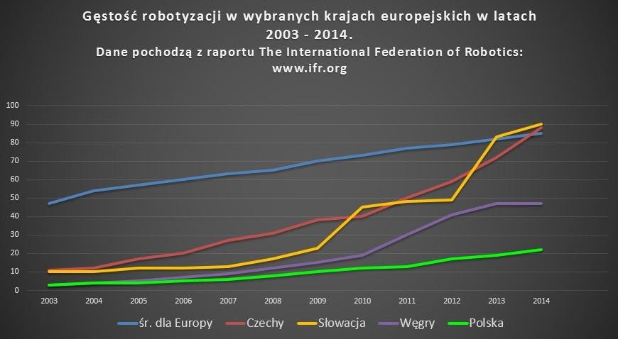 Automatyzacja w Polsce