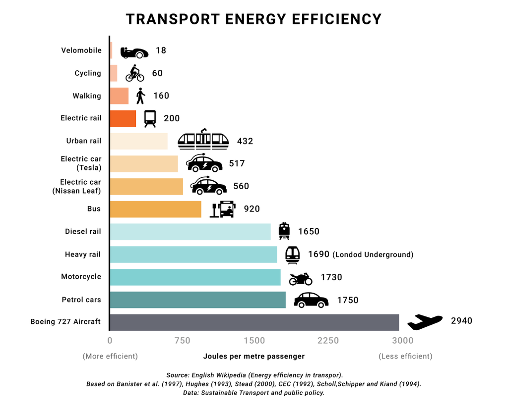 ecotravel - ekotransport